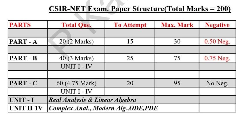 NET Exam Paper Deatils